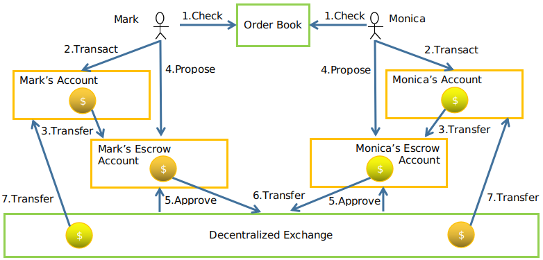 Fintechee: Semi-Decentralized exchange is now implemented as a plugin to transfer digital assets between assets owners