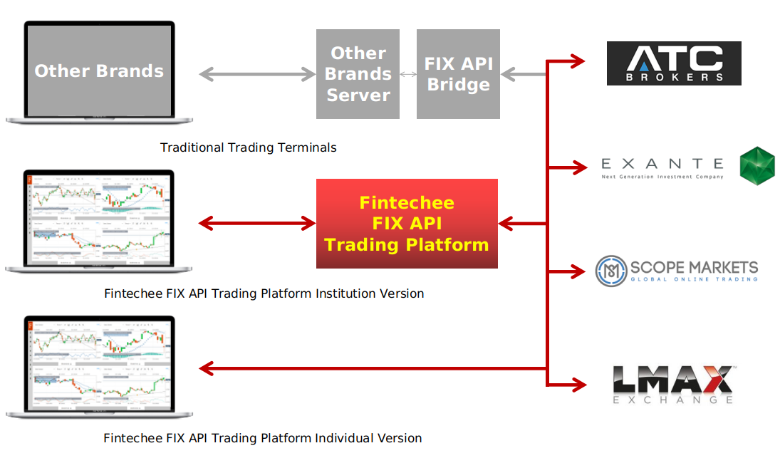 Fintechee: FIX API Trading Platform helps traders have more speedy trading experiences than traditional terminals