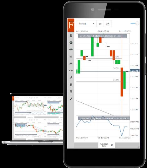 Fintechee is the best FIX API trading platform
